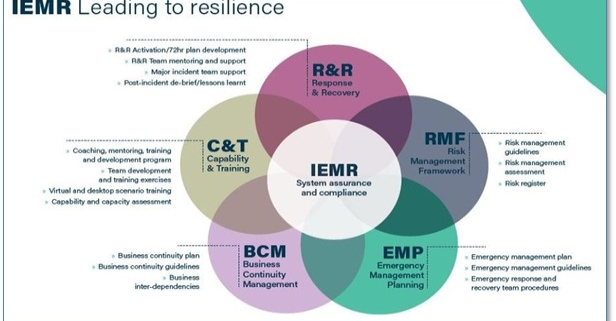silience & Business Conitnuity Management